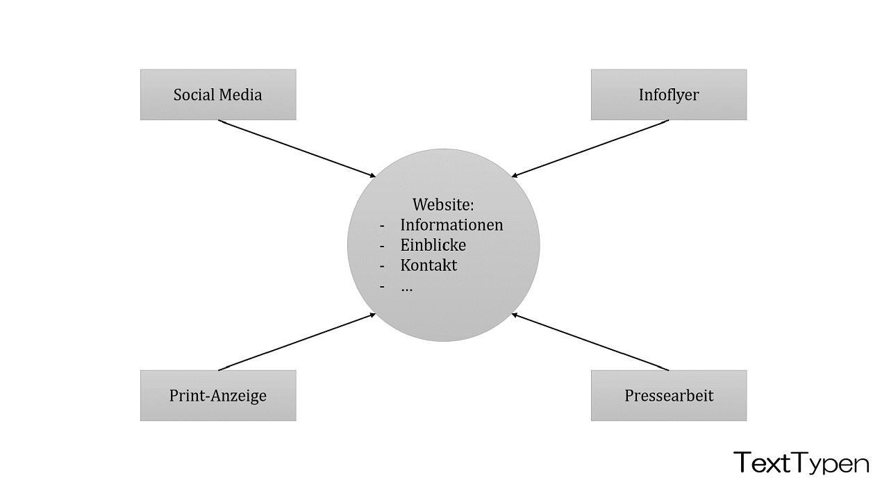 Grafik: Im Zentrum aller Marketing-Aktivitäten steht die eigene Website